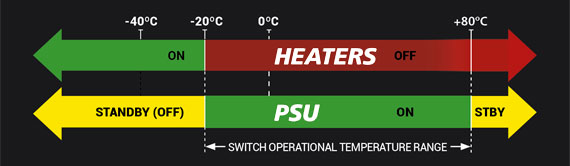 Temperature Supervisory Configuration